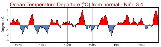 NOAA. Sea surface temperature anomalies for a region in the central equatorial Pacific (Niño 3.4). The red represents the El Niño part of the cycle, and the blue La Niña. The extreme El Niño phases of 1982-83 and 1997-98 are easily recognisable as strong red peaks.